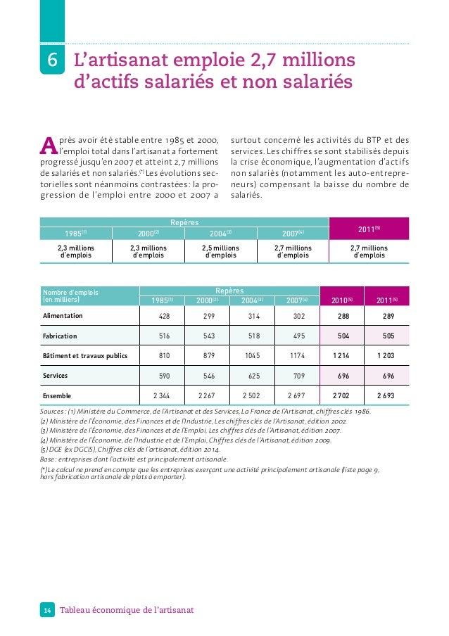 14 Tableau économique de l'artisanat 6L'artisanat emploie 2,7 millions d'actifs salariés et non salariés Après avoir été...