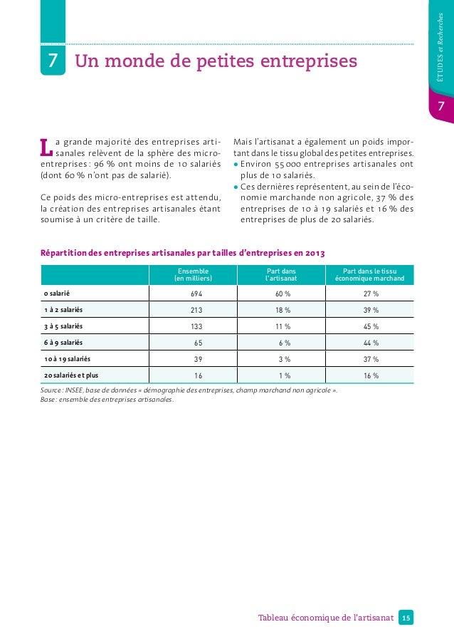 15Tableau économique de l'artisanat étudesetRecherches 7 7 Un monde de petites entreprises Répartition des entreprises a...