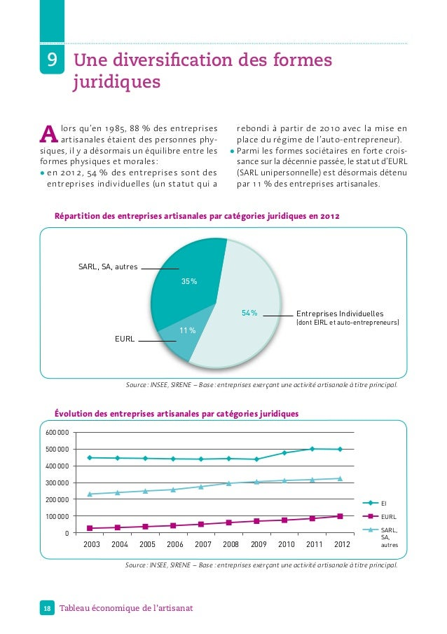 18 Tableau économique de l'artisanat Répartition des entreprises artisanales par catégories juridiques en 2012 SARL, SA, a...