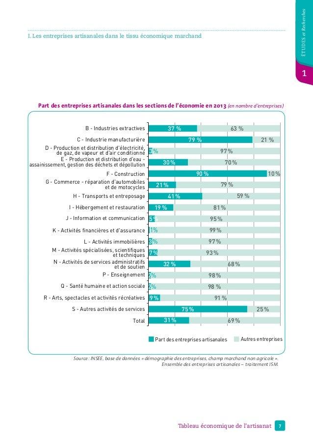 7Tableau économique de l'artisanat étudesetRecherches 1 I. Les entreprises artisanales dans le tissu économique marchand P...