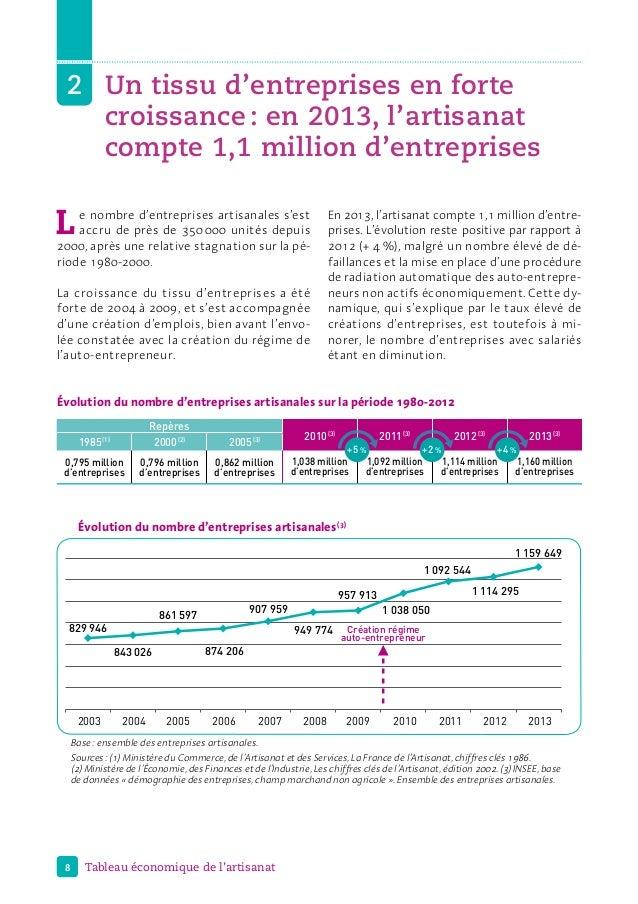 8 Tableau économique de l'artisanat 2Un tissu d'entreprises en forte croissance: en 2013, l'artisanat compte 1,1millio...