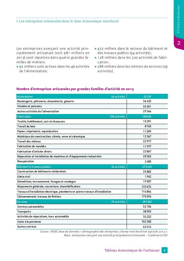 9Tableau économique de l'artisanat étudesetRecherches I. Les entreprises artisanales dans le tissu économique marchand 2 N...