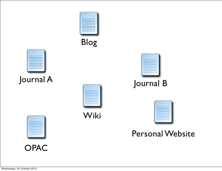 Blog                 Journal A              Journal B                                Wiki                                 ...