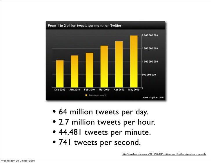 • 64 million tweets per day.                              • 2.7 million tweets per hour.                              • 44...