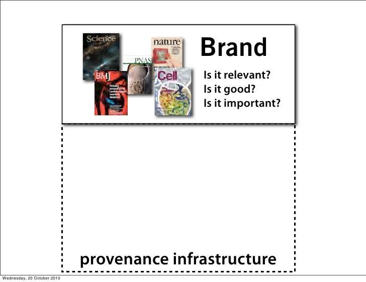 Brand                                             Is it relevant?                                             Is it good? ...
