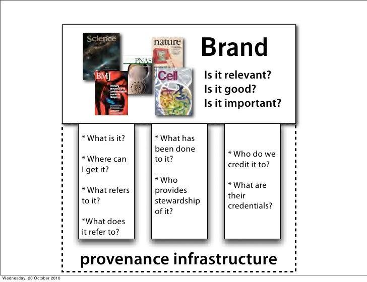 Brand                                                            Is it relevant?                                          ...