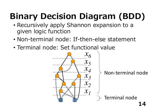 A Random Forest Using A Multi Valued Decision Diagram On An Fpga