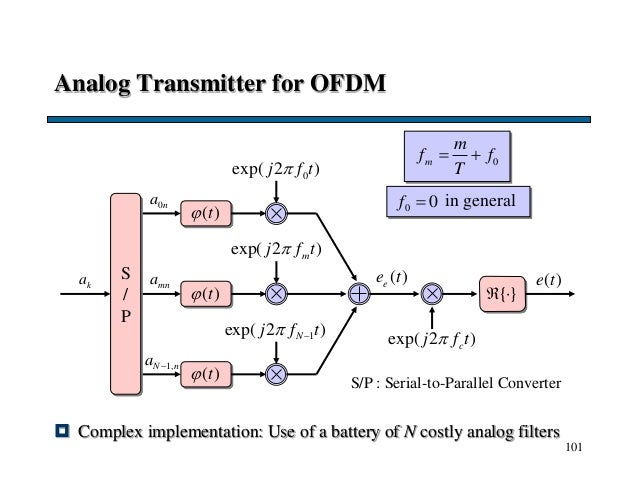 101 Analog Transmitter for OFDM  Complex implementation: Use of a battery of N costly analog filters ka 0na mna 1,N na  ...