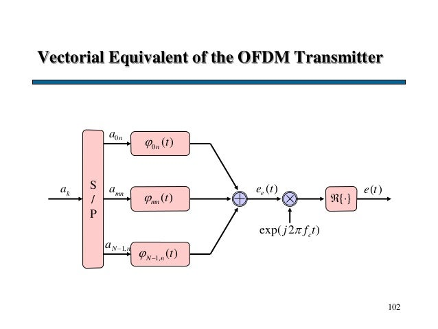 102 Vectorial Equivalent of the OFDM Transmitter ka 0na mna 1,N na  S / P exp( 2 )cj f t {}  ( )ee t ( )e t 0 ( )n t ...