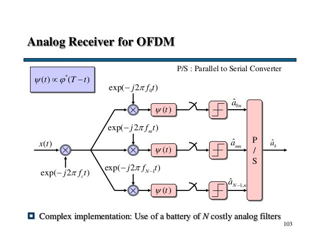 103 Analog Receiver for OFDM  Complex implementation: Use of a battery of N costly analog filters ˆkaP / S ( )t 0exp( 2 ...