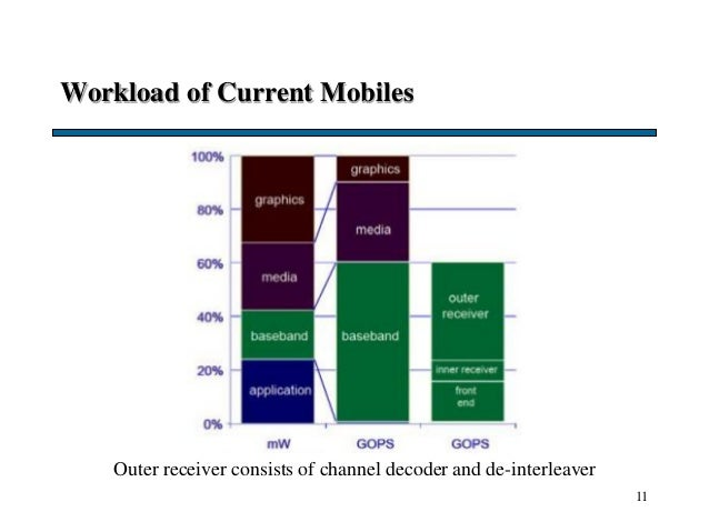 Workload of Current Mobiles 11 Outer receiver consists of channel decoder and de-interleaver