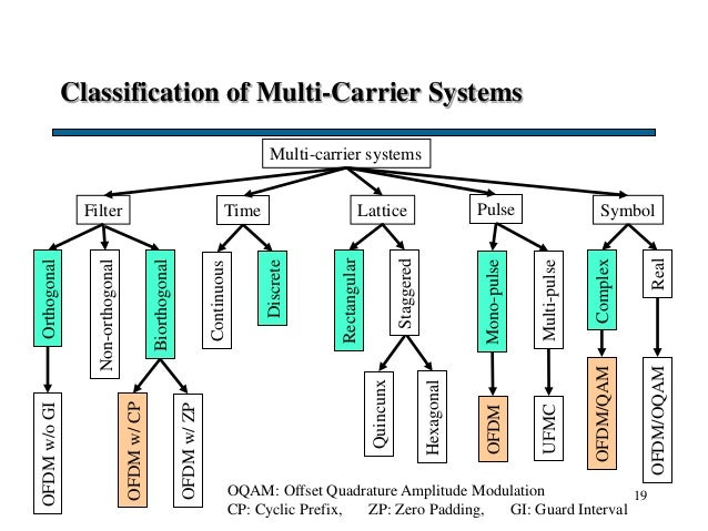 Classification of Multi-Carrier Systems 19 Multi-carrier systems Filter Lattice Symbol Orthogonal Hexagonal Rectangular No...