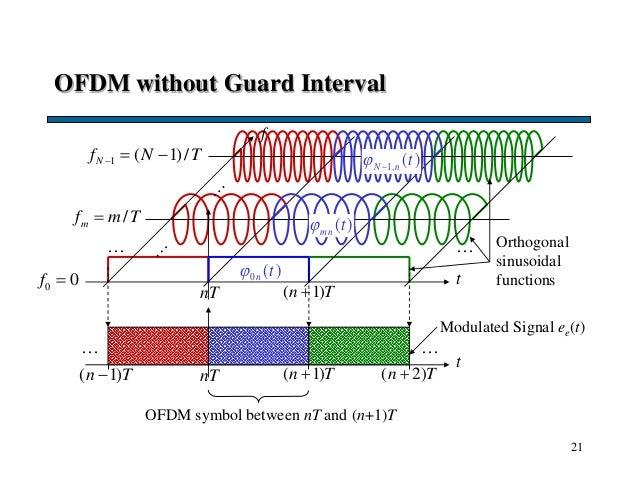 21 OFDM without Guard Interval t f nT ( 1)n T0 0f  /mf m T 1 ( 1)/Nf N T   … … 0 ( )n t 1, ( )N n t  t nT ( 1)n T...
