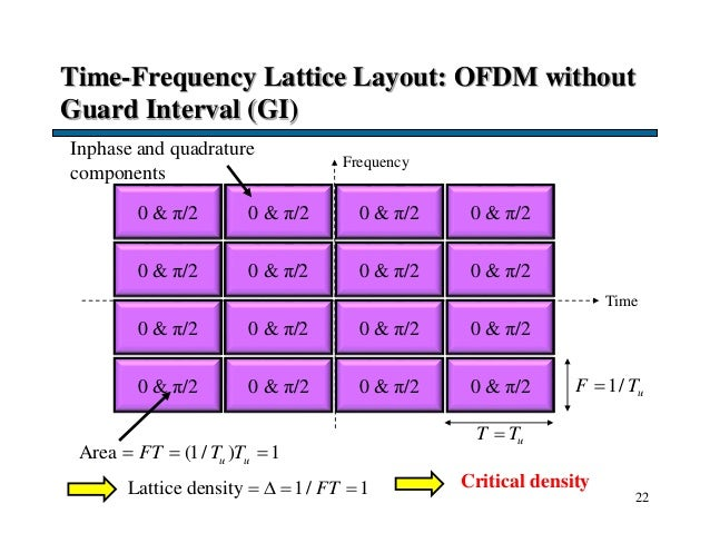 Time-Frequency Lattice Layout: OFDM without Guard Interval (GI) 22 Frequency Time 1/ uF T uT T Area (1/ ) 1u uFT T T  ...