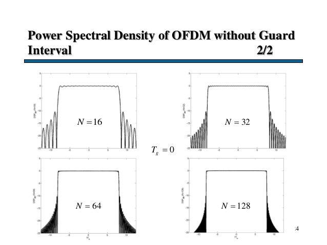 Power Spectral Density of OFDM without Guard Interval 2/2 24 16N  0gT  32N  64N  128N 