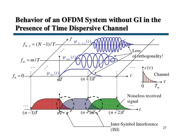 27 Behavior of an OFDM System without GI in the Presence of Time Dispersive Channel t f nT ( 1)n T0 0f  /mf m T 1 ( 1)/...