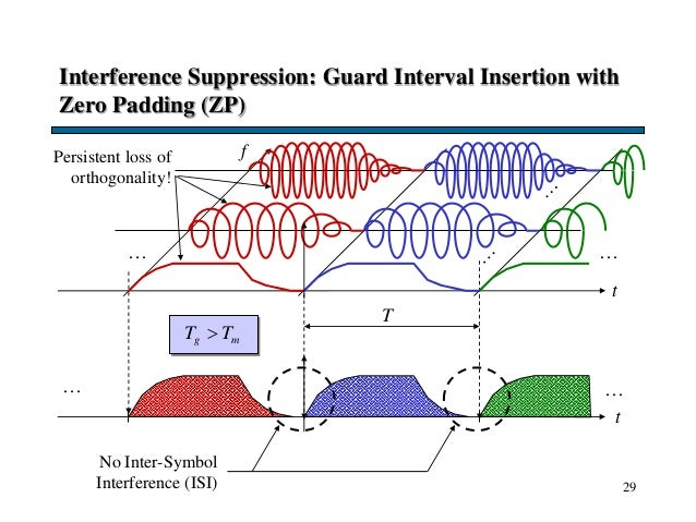 29 Interference Suppression: Guard Interval Insertion with Zero Padding (ZP) t … … No Inter-Symbol Interference (ISI) Pers...