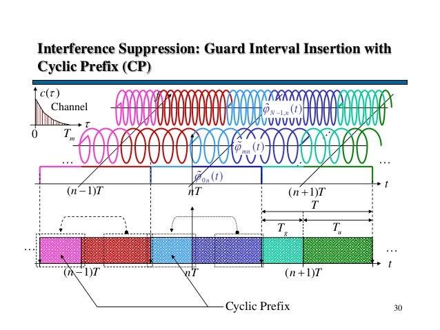30 Interference Suppression: Guard Interval Insertion with Cyclic Prefix (CP) t … … t nT ( 1)n T … … ( 1)n T 0 ( )n t T...