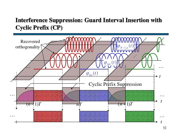 32 Interference Suppression: Guard Interval Insertion with Cyclic Prefix (CP) t … … t … … f Recovered orthogonality t … … ...
