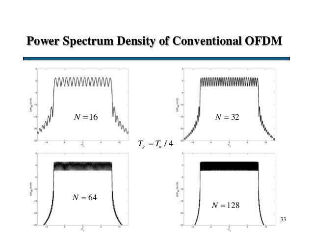 Power Spectrum Density of Conventional OFDM 33 16N  / 4g uT T 32N  64N  128N 