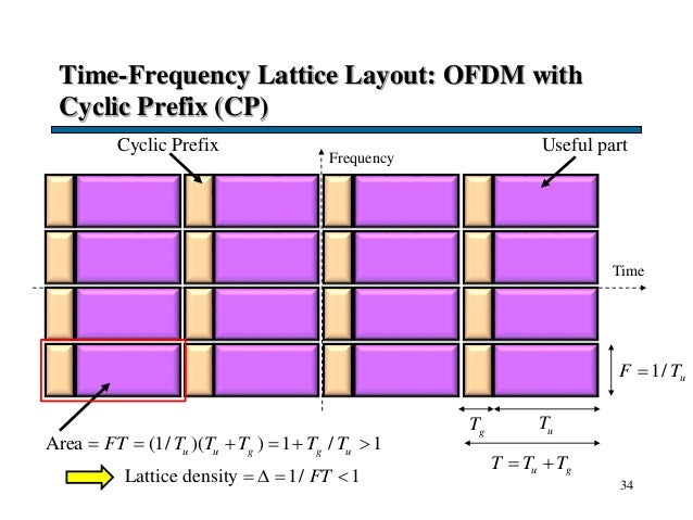 Time-Frequency Lattice Layout: OFDM with Cyclic Prefix (CP) 34 Time 1/ uF T u gT T T  Area (1/ )( ) 1 / 1u u g g uFT T ...