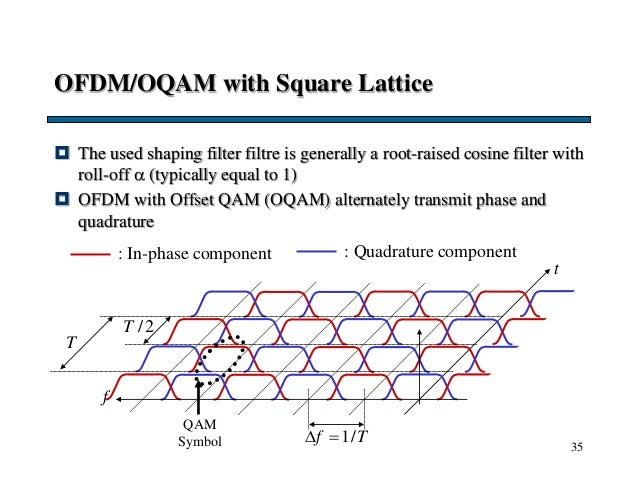 35 OFDM/OQAM with Square Lattice  The used shaping filter filtre is generally a root-raised cosine filter with roll-off ...