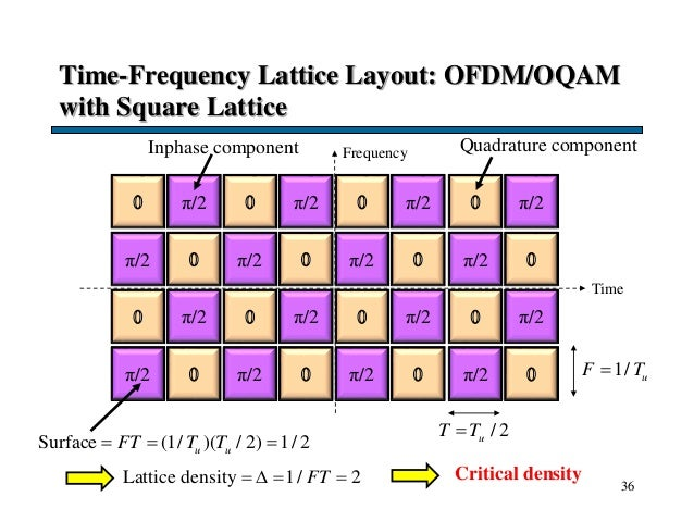 Time-Frequency Lattice Layout: OFDM/OQAM with Square Lattice 36 Frequency Time 1/ uF T / 2uT T Surface (1/ )( / 2) 1/ 2u...