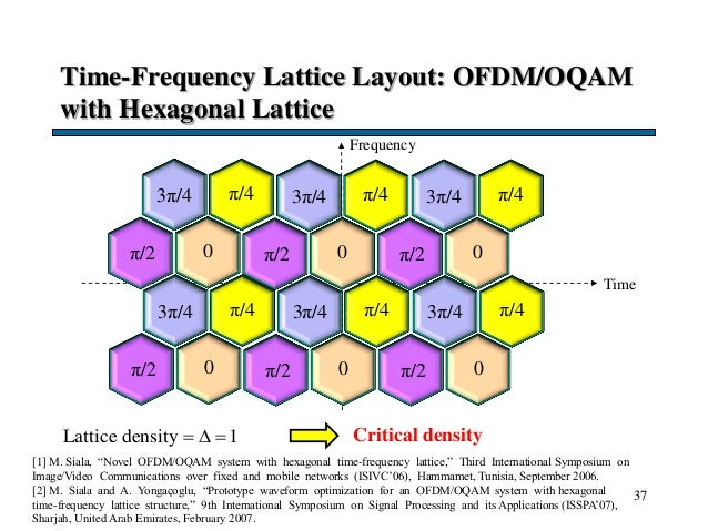 Time-Frequency Lattice Layout: OFDM/OQAM with Hexagonal Lattice 37 Frequency Time 3π/4 π/2 0 π/4 3π/4 π/2 0 π/43π/4 π/2 0 ...