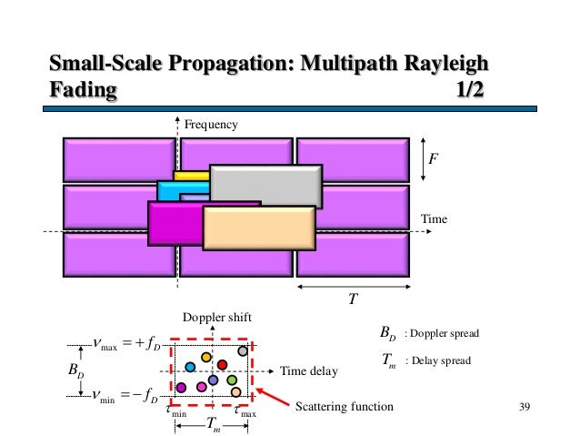 Small-Scale Propagation: Multipath Rayleigh Fading 1/2 39 Time F T Frequency Doppler shift Time delay min min Df   max...