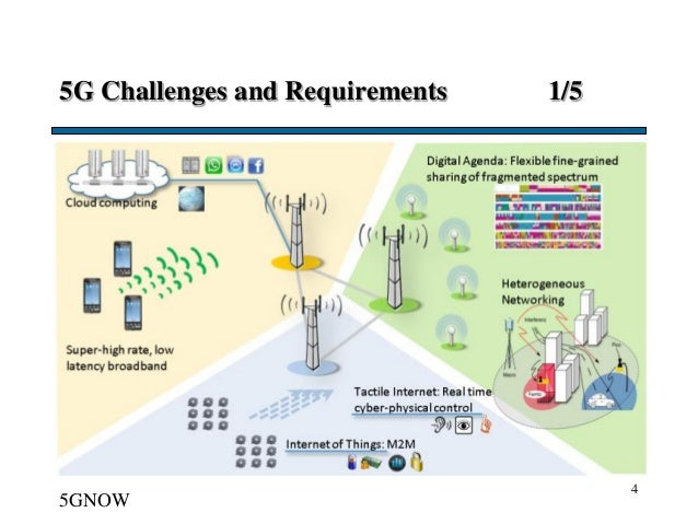 5G Challenges and Requirements 1/5 4 5GNOW