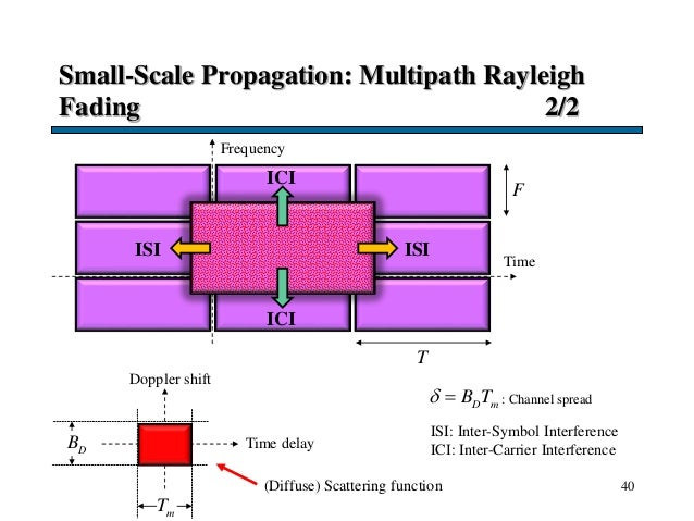 Small-Scale Propagation: Multipath Rayleigh Fading 2/2 40 Time F T Frequency Doppler shift Time delay : Channel spread DB ...