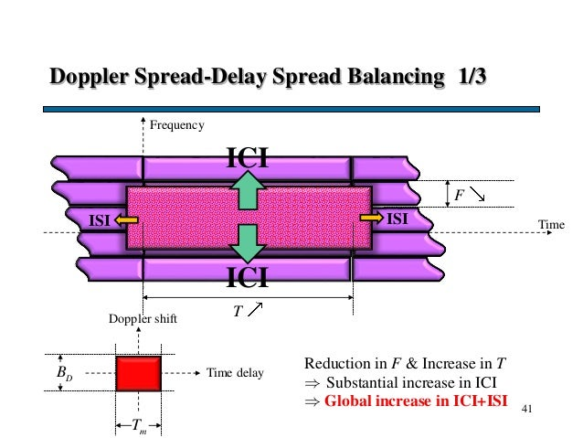 Doppler Spread-Delay Spread Balancing 1/3 41 Time F T Frequency Doppler shift Time delayDB mT Reduction in F & Increase in...
