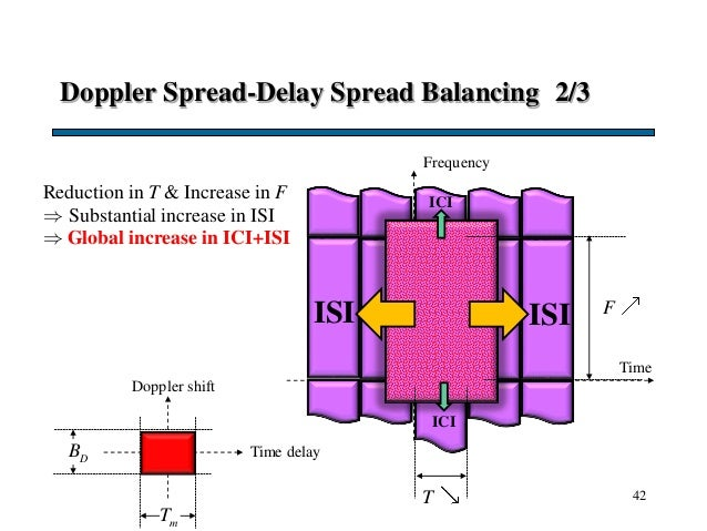 Doppler Spread-Delay Spread Balancing 2/3 42 Time F T Frequency Doppler shift Time delayDB mT ISI ICI ICI ISI Reduction in...