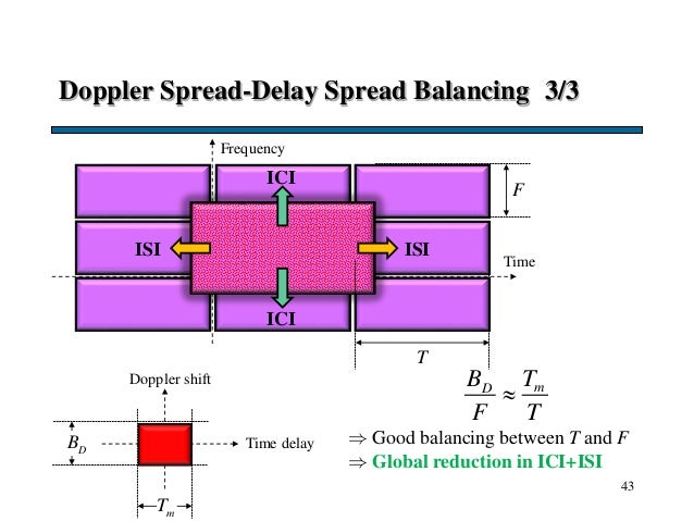Doppler Spread-Delay Spread Balancing 3/3 43 Time F T Frequency Doppler shift Time delayDB mT ISIISI ICI ICI  Good balanc...