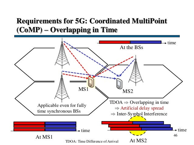 Requirements for 5G: Coordinated MultiPoint (CoMP) – Overlapping in Time 46 time At the BSs MS2MS1 time TDOA  Overlapping...