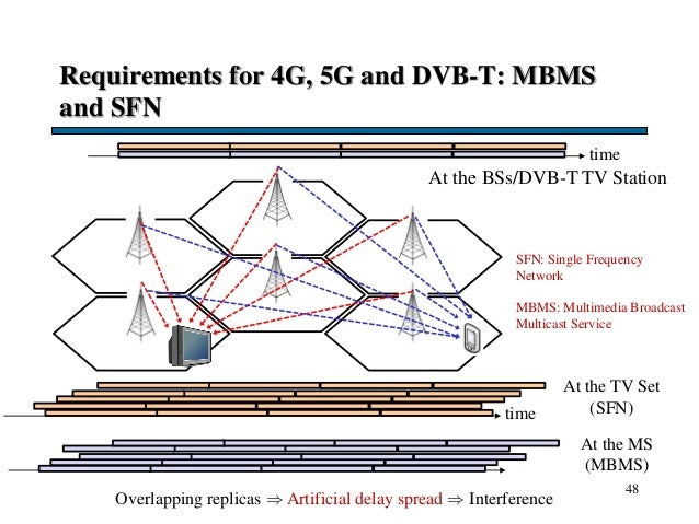 Requirements for 4G, 5G and DVB-T: MBMS and SFN 48 Overlapping replicas  Artificial delay spread  Interference time At t...