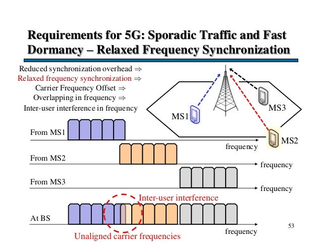 Requirements for 5G: Sporadic Traffic and Fast Dormancy – Relaxed Frequency Synchronization 53 MS2 Reduced synchronization...