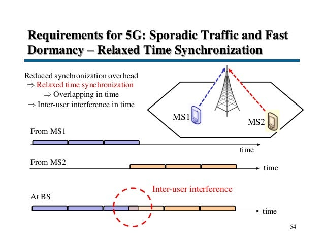 Requirements for 5G: Sporadic Traffic and Fast Dormancy – Relaxed Time Synchronization 54 MS2 Reduced synchronization over...