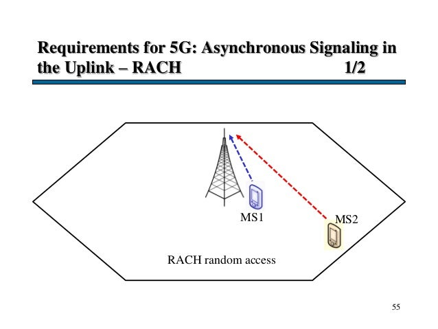 Requirements for 5G: Asynchronous Signaling in the Uplink – RACH 1/2 55 MS2MS1 RACH random access