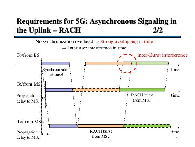 Requirements for 5G: Asynchronous Signaling in the Uplink – RACH 2/2 56 time No synchronization overhead  Strong overlapp...