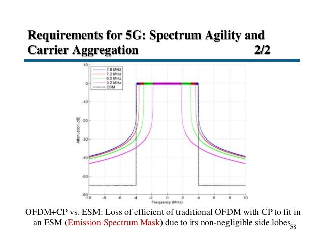 Requirements for 5G: Spectrum Agility and Carrier Aggregation 2/2 58 OFDM+CP vs. ESM: Loss of efficient of traditional OFD...