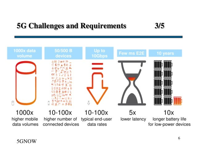 5G Challenges and Requirements 3/5 6 5GNOW