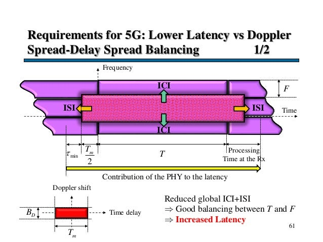 Requirements for 5G: Lower Latency vs Doppler Spread-Delay Spread Balancing 1/2 61 Time F T Frequency Doppler shift Time d...