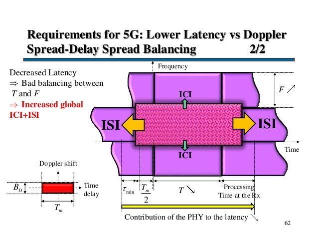 Requirements for 5G: Lower Latency vs Doppler Spread-Delay Spread Balancing 2/2 62 Time F T Frequency Doppler shift Time d...