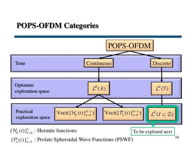 POPS-OFDM Categories 64 POPS-OFDM Continuous DiscreteTime Optimum exploration space 2 ( ) 2 ( ) Practical exploration spac...