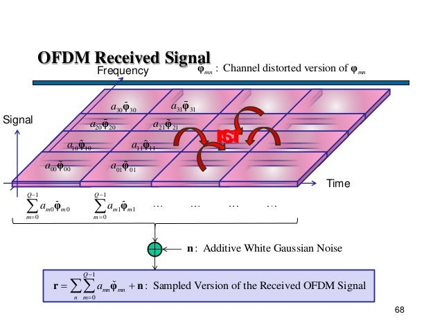 30 30a φ 20 20a φ 10 10a φ 00 00a φ 1 0 0 0 Q m m m a    φ OFDM Received Signal Time Frequency Signal 1 0 : Sampled Ver...