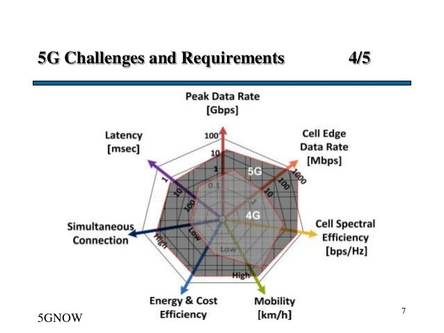 5G Challenges and Requirements 4/5 7 5GNOW