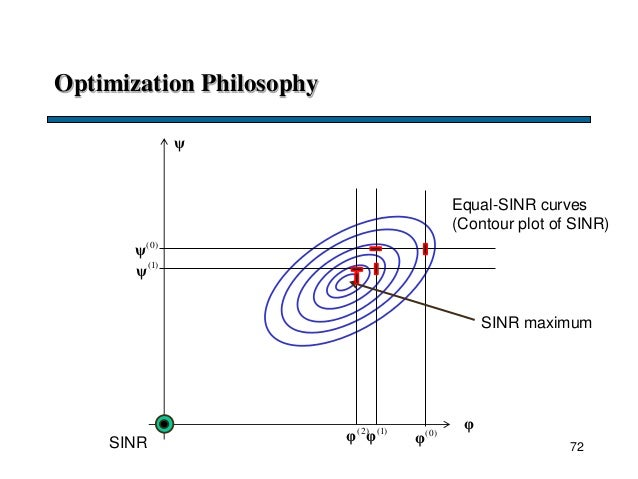 Optimization Philosophy φ ψ (0) φ (0) ψ (1) φ (1) ψ (2) φ 72SINR Equal-SINR curves (Contour plot of SINR) SINR maximum