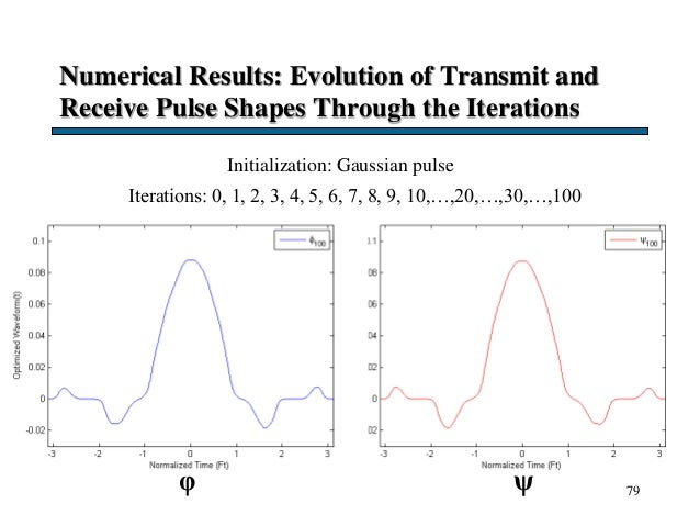 Numerical Results: Evolution of Transmit and Receive Pulse Shapes Through the Iterations 79 Iterations: 0, 1, 2, 3, 4, 5, ...