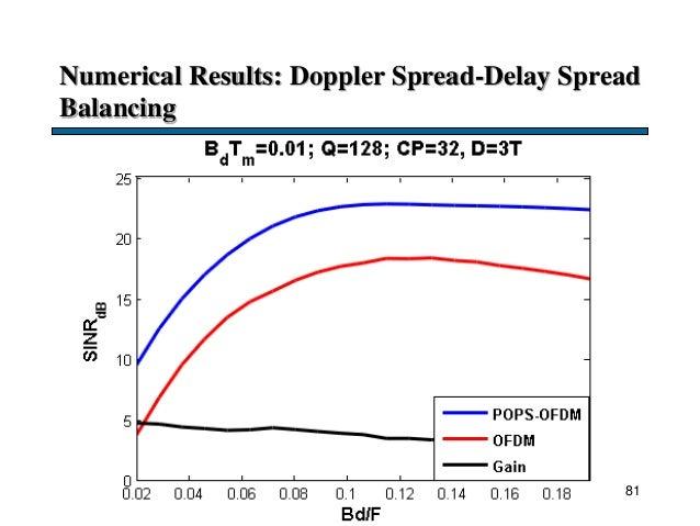 Numerical Results: Doppler Spread-Delay Spread Balancing 81